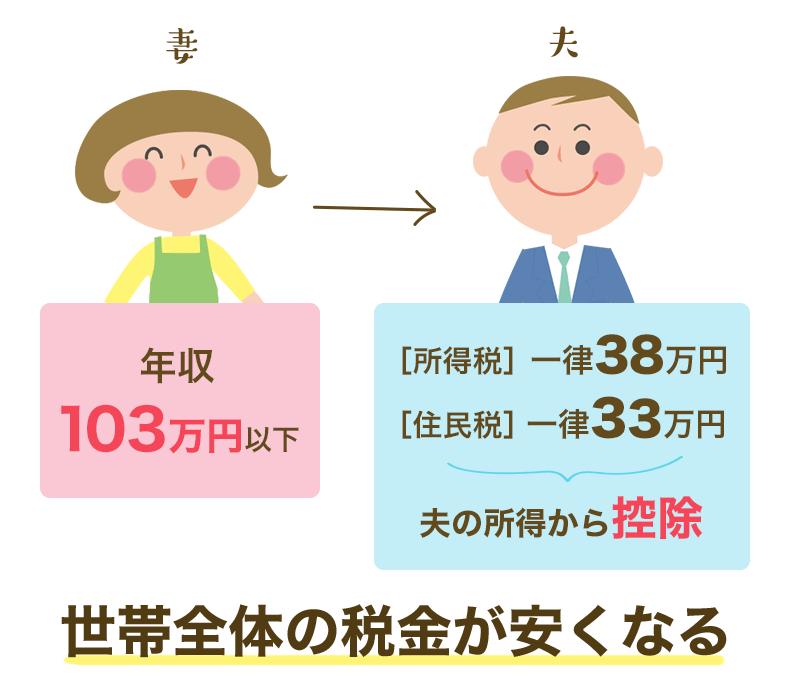 世帯全体の税金が安くなる