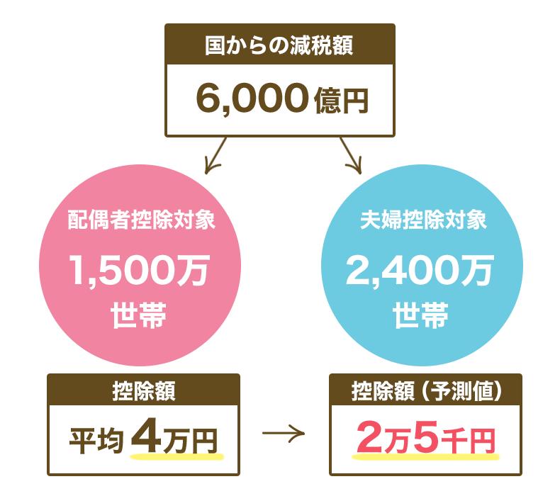 控除額は平均4万円→2万5千円